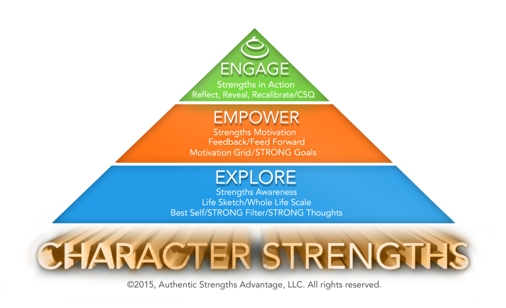 Character Strength